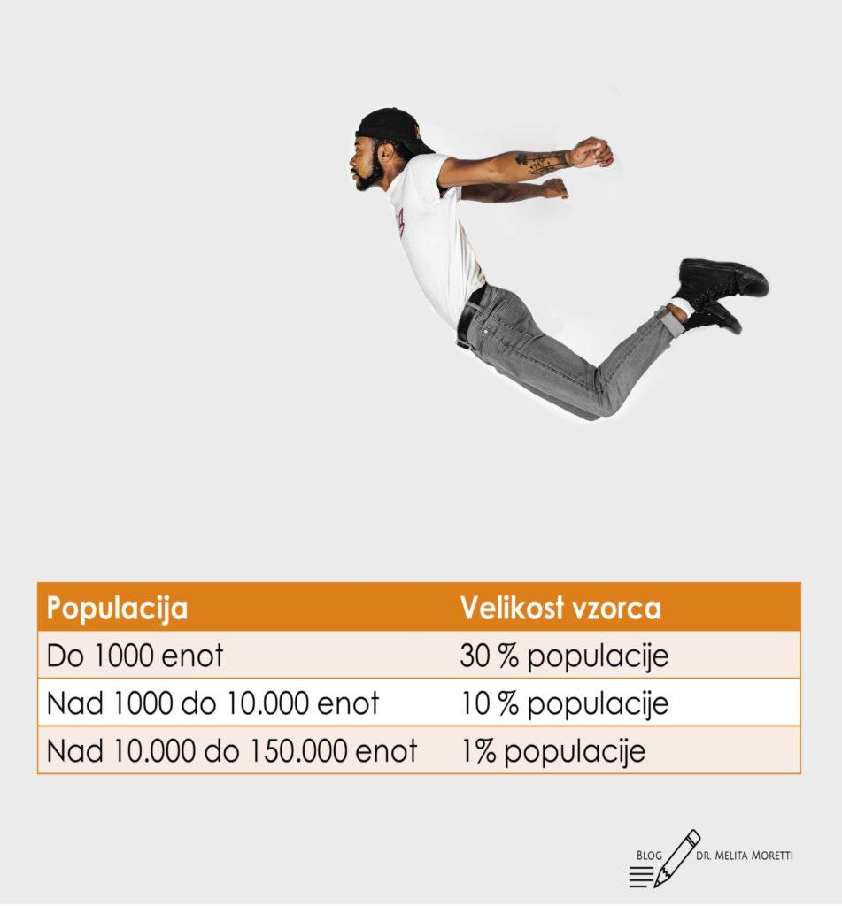 velikost vzorca_www.statisticneanalize.com